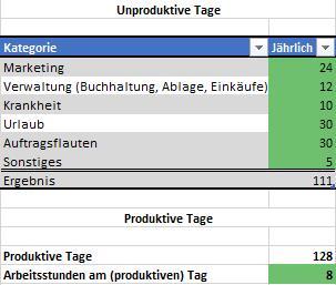 Eintragen unproduktiver Arbeitsstunden