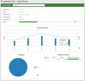 Neue Funktionen (Projektbericht, Mitarbeiterauswahl)   SpikeTime